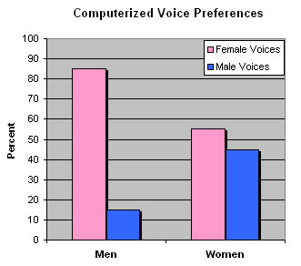 Computerized Voice Prefences